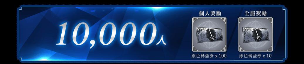 突破 10,000 人!